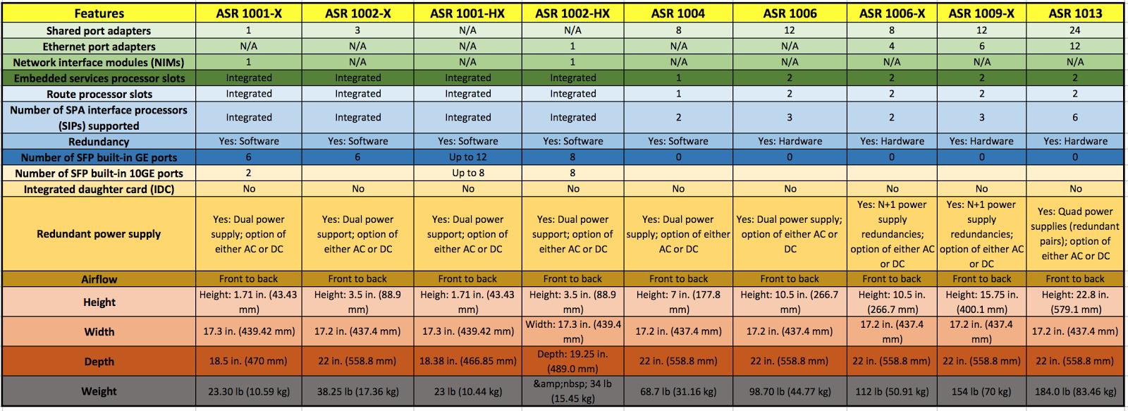 Cisco ASR Compare models- Hardware Comparison ( ASR 1000 Series