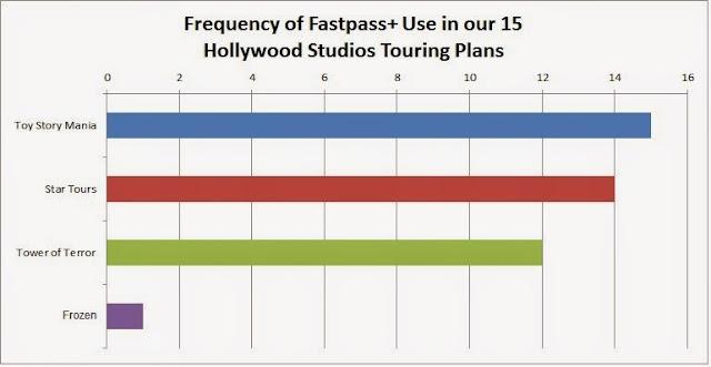 FastPass+ para Hollywood Studios para 2014