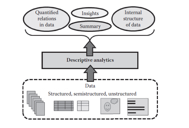Descriptive analytics tools