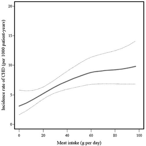 図:肉の摂取量と冠動脈疾患