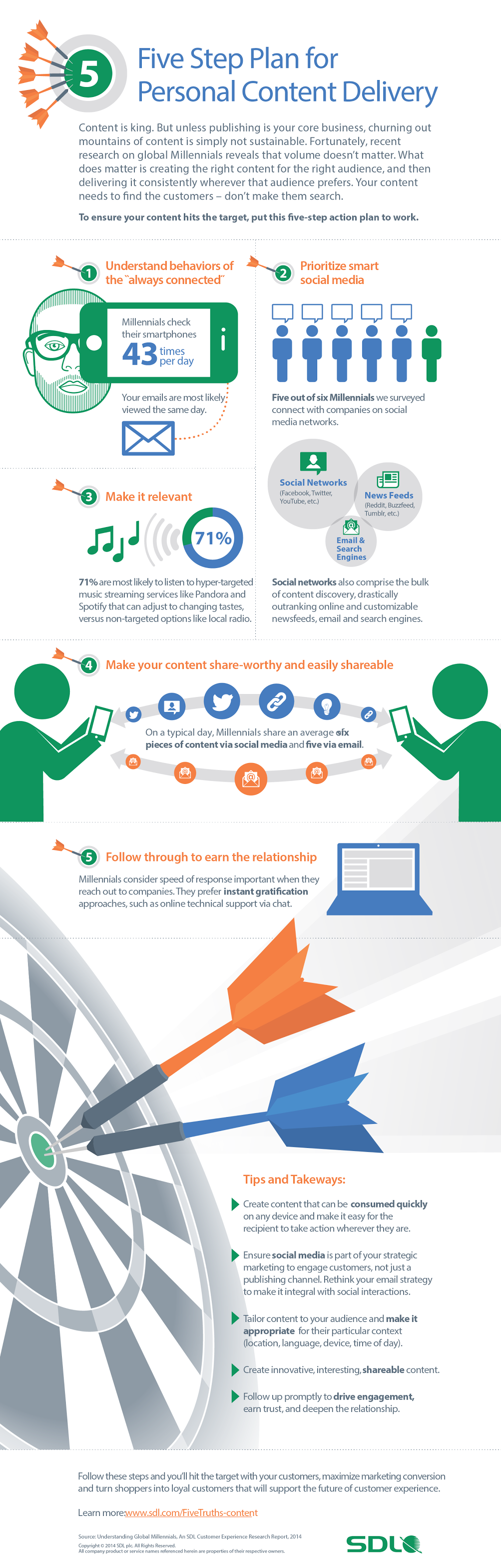 Five Step Plan for Personal Content Delivery - #infographic #contentmarketing #contentstrategy