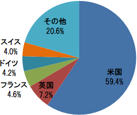 EXE-i 先進国株式ファンド 組入上位5ヵ国