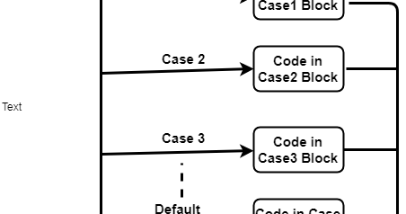 Java Switch Case Statement with Examples