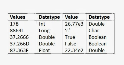 Character and Boolean Data Types used in Java Programming