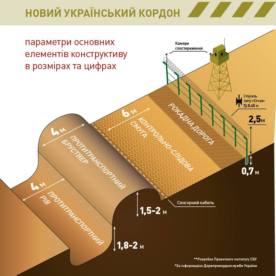 облаштування українсько-російського кордону