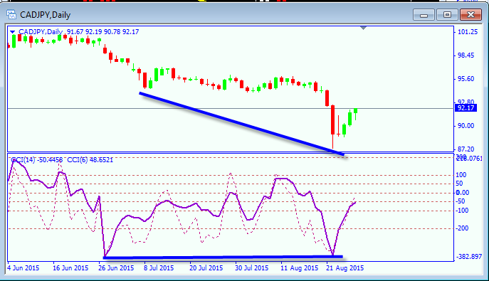 boutique trading strategies: CCI Divergence Trading Strategy As At