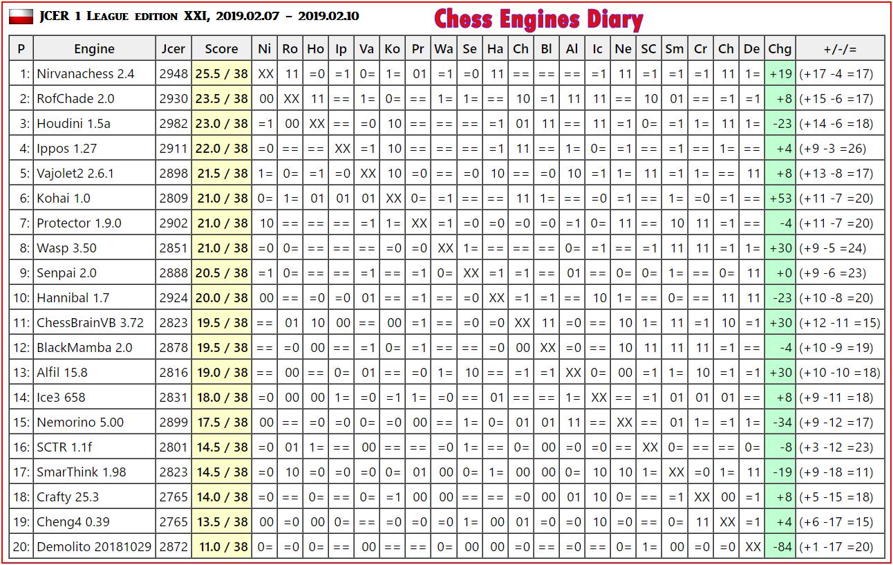 JCER (Jurek Chess Engines Rating) tournaments - Page 13 2019.02.07.1League.edXXIscid.html