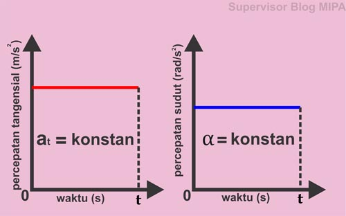 Grafik at-t dan Grafik α-t GMBB