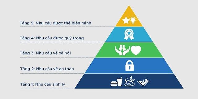tháp nhu cầu để xác định nhu cầu của khách hàng trong kinh doanh online