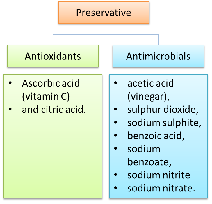 sodium benzoate food preservative essay example Free coursework on food preservation from essayukcom, the uk essays company for essay,  sodium benzoate,.