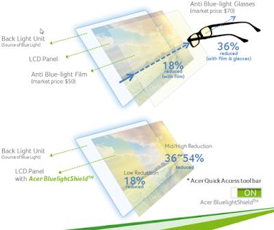 cara kerja Acer BluelightShield™