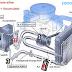 Cấu tạo và nguyên lý hoạt động của bộ ly hợp điện từ trong hệ thống lạnh của ô tô