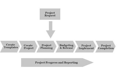 SAP PS Process Flow