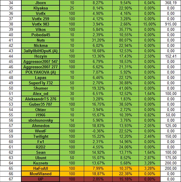 Оптимальный портфель на май 2014 (2)