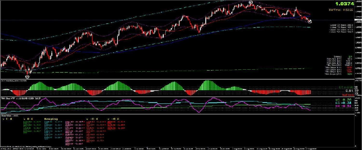 Direction forex trading
