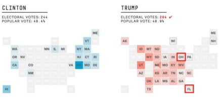 How Trump gains electoral vote