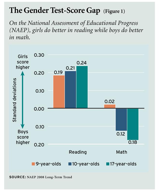 Decline in Reading in the U.S.