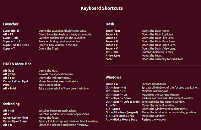 Keyboard Shortcuts for Ubuntu 16.10 Yakkety Yak