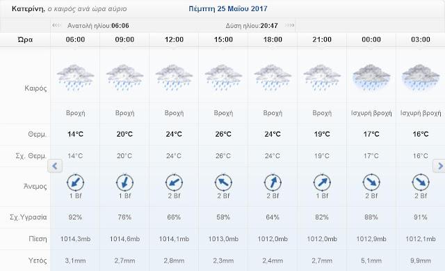 Ο καιρός σήμερα Πέμπτη 25 Μαΐου 2017 στην Κατερίνη