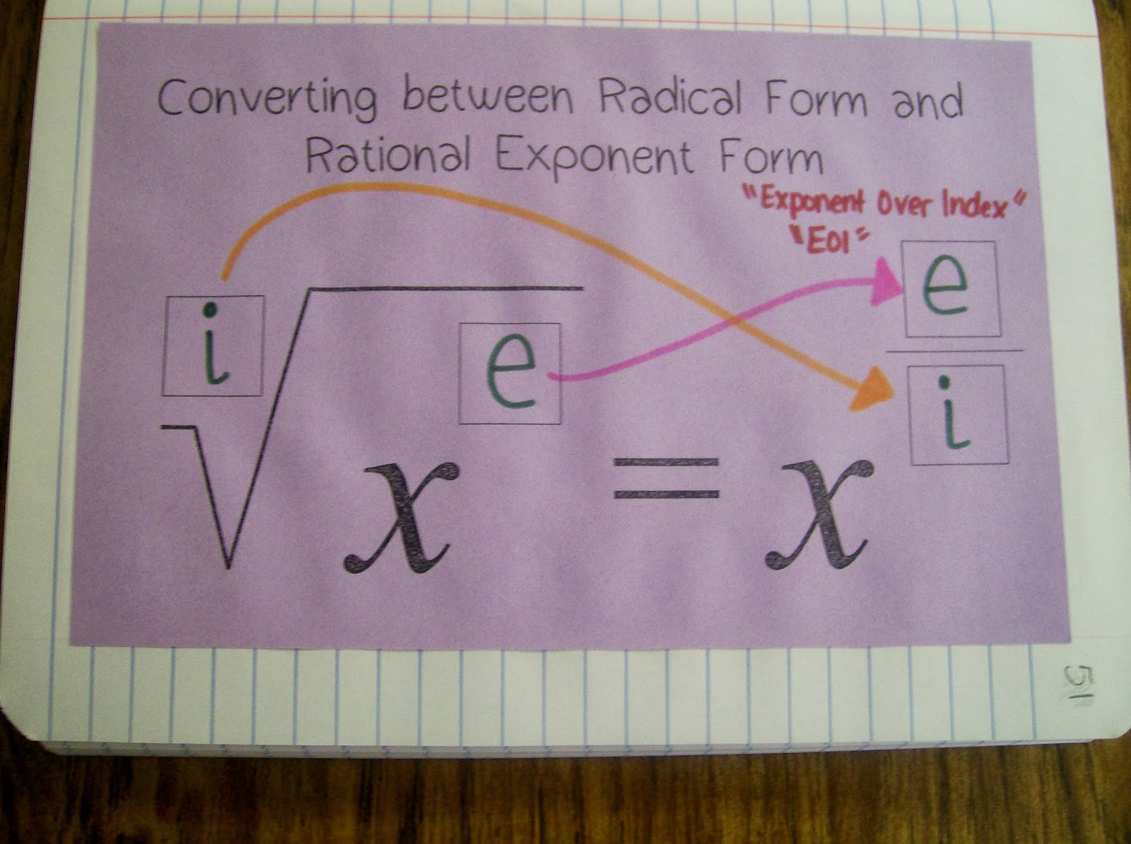 Math love ending our unit on radicals converting between rational exponent form and radical form inb page falaconquin