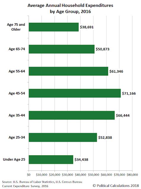 U.S. Average Annual Household Expenditures by Age Group, 2016
