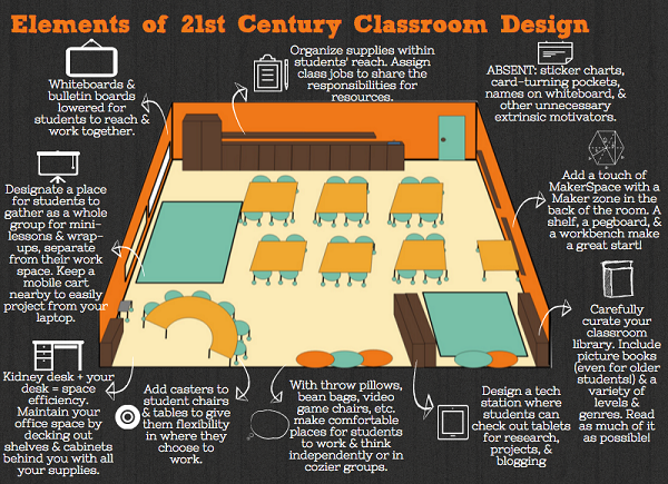 Modern Classroom Paragraph ~ Key elements to redesigning learning spaces for the st