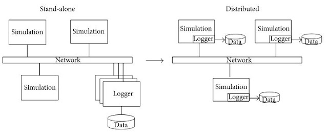 Figure 5: Change from stand-alone to distributed logging architecture.