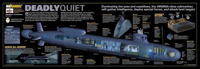 US Nuclear Submarine Force Vsub