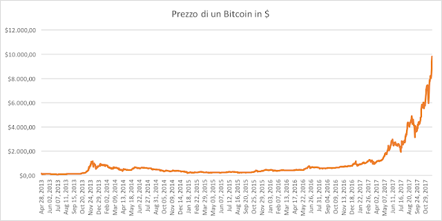 valore di un bitcoin dal 2013 ad oggi