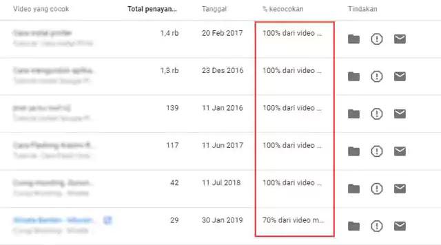Tingkat Kecocokan Hak Cipta YouTube