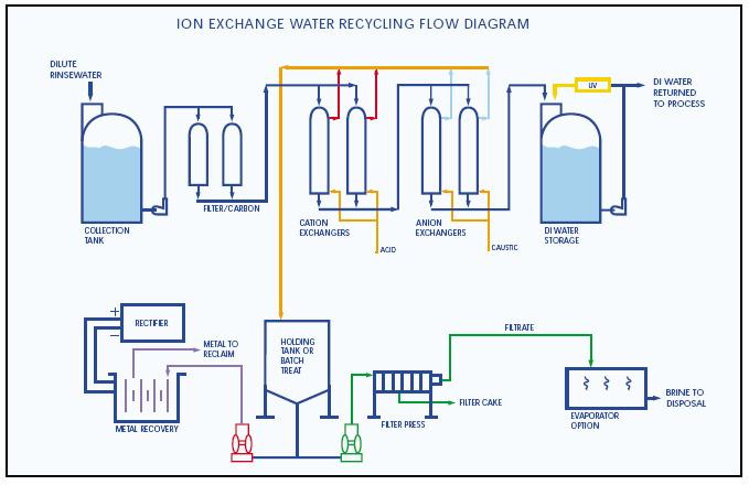 Resin lewatit contoh diagram proses pertukaran ion jual karbon resin lewatit contoh diagram proses pertukaran ion ccuart Gallery