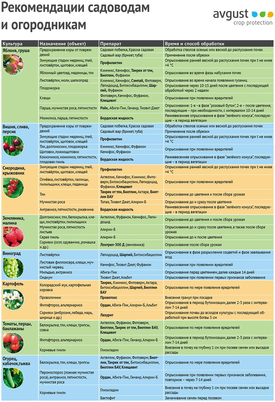 Рекомендации садоводникам