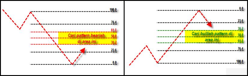 Kombinasi Indikator Teknikal Forex