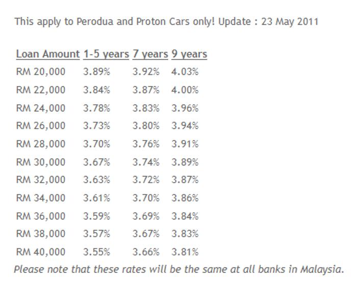 Panduan Cara Untuk Membeli Kereta Carigold Forum