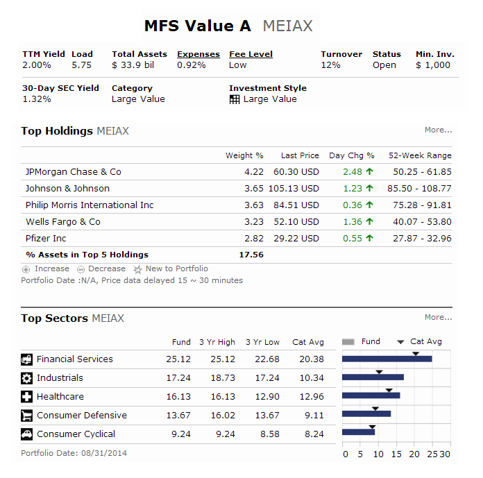 MFS Value Fund (MEIAX)