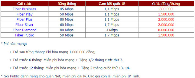 Đăng Ký Internet FPT Phường Biên Giang 3