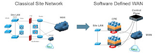 Classical Network vs Software Defined WAN