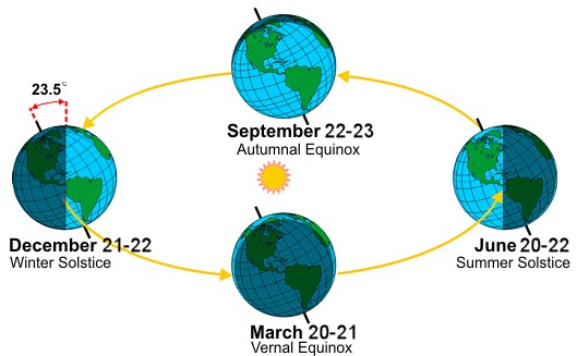 Sciency Thoughts: The Earth reaches its aphelion.