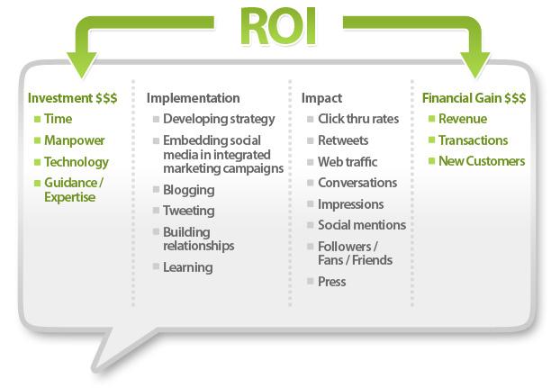 ROI of Social Media2