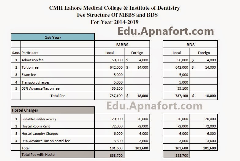 Lahore medical and dental college fee structure 2019