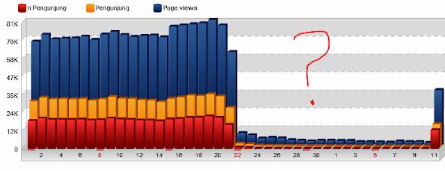 Pengalaman Webiste Deindex Google