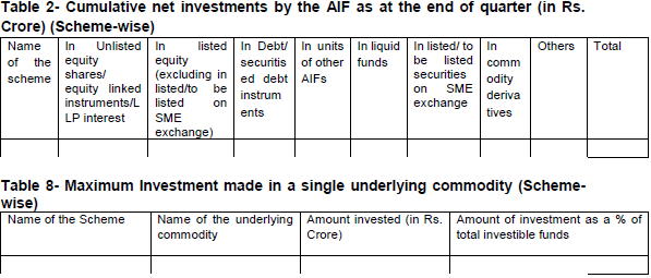 Reporting format for Category III AIFs which do not undertake leverage