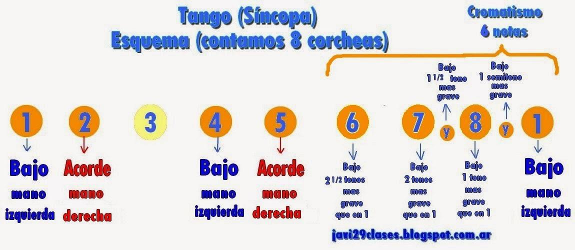 Esquema de Síncopa en tango para piano mas cromatismo de seis notas