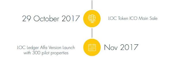 lockchain ico bitcointalk