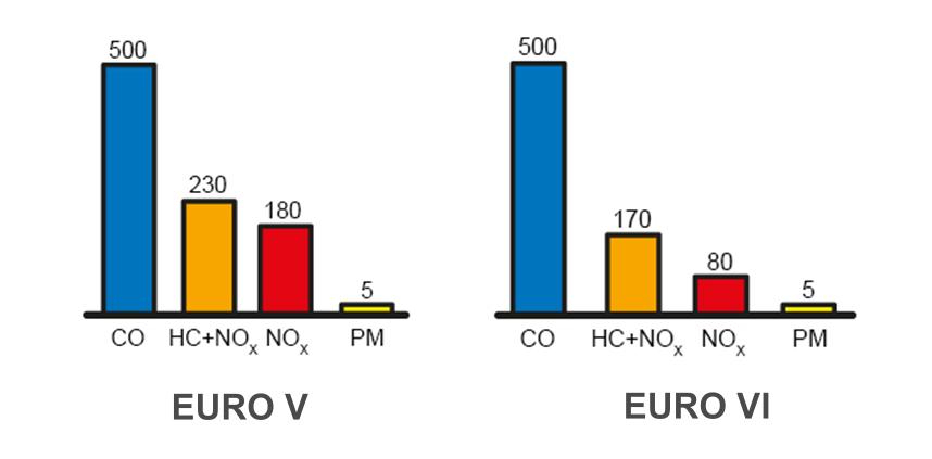 Comparativa entre la normativa EURO V y EURO VI