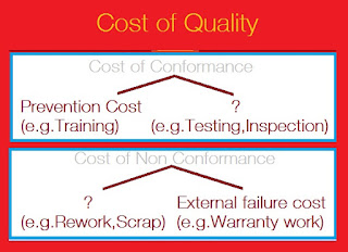 PMP:CAPM-Cost of Quality