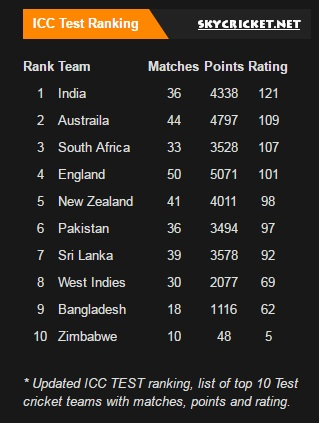 ICC Test Rankings in March 2017