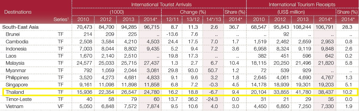 WORLD TOURISM STATISTICS (WTO)
