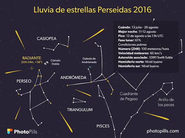 Lluvia de meteoros 30 de julio en vivo