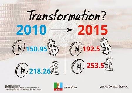 nigerian currency fall